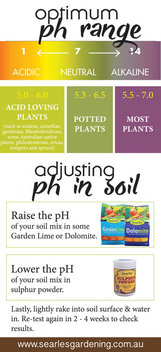 Optimum soil pH level for garden soil and pot plants - Soil pH test kit